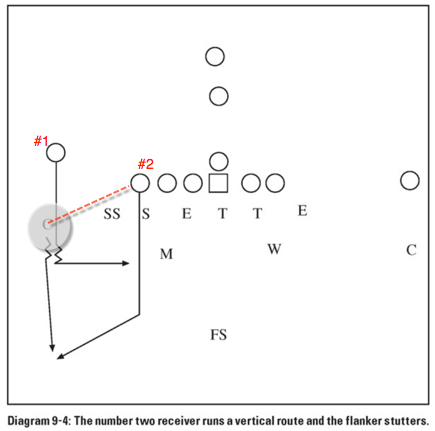 """Taken from Rex Ryan's book """"Coaching the 4-6 defense"""". This is the teaching method of pattern reading."""