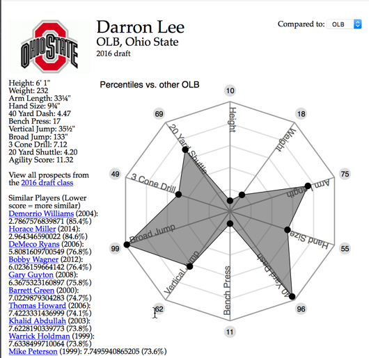 Lee's comparables to OLBs courtesy of Mockdraftable.com