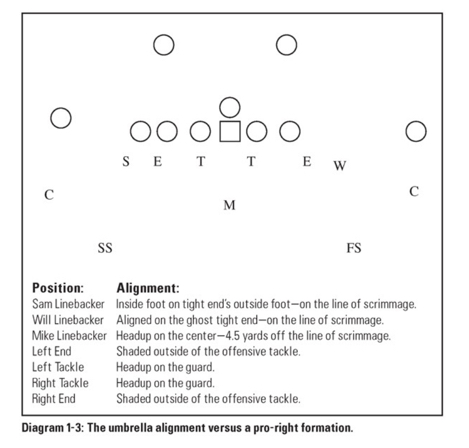 Diagram from Rex Ryan's How To Teach the 46 defense.
